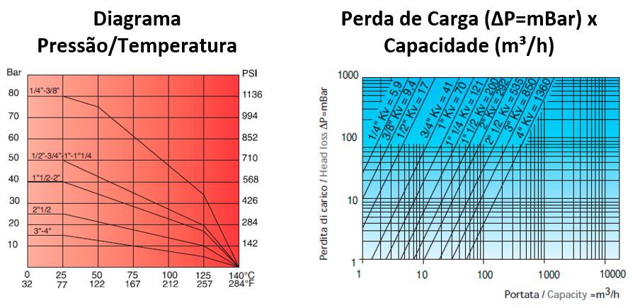 Diagrama pressão e temperatura - Logic