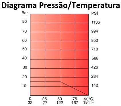 Diagrama pressão e temperatura - Metal PE