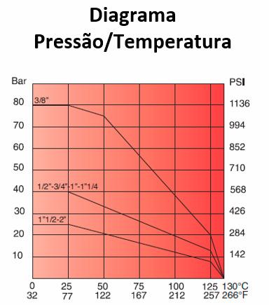 Diagrama de pressão e temperatura G0358- Bon Gas