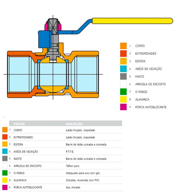 Materiais válvulas gás - Bongas